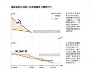 xiaomi business model